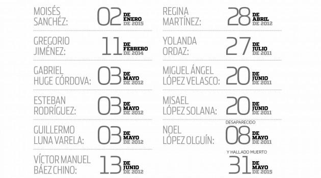 Cada 26 horas agreden a un periodista en México