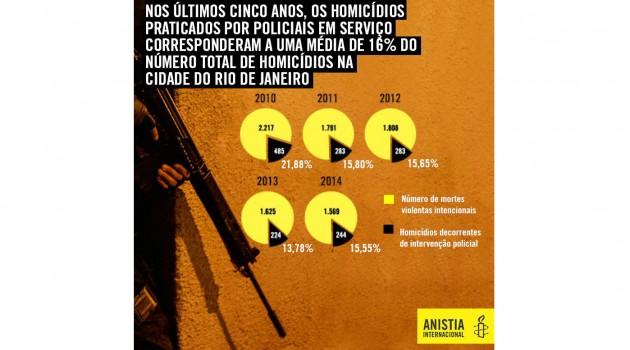 amnistiainternacionalbrasil