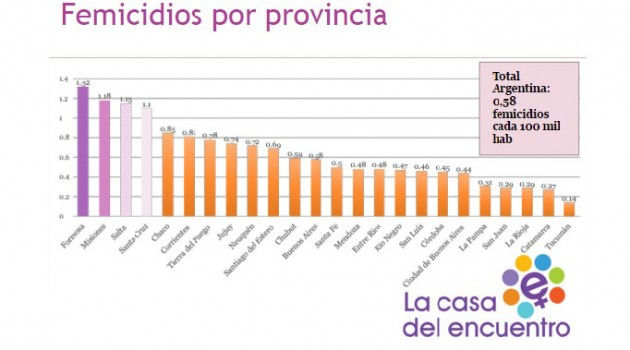 femicidios por provincia 2