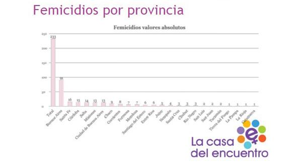 femicidios por provincia