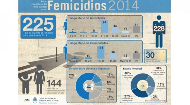 femicidios2014OVD