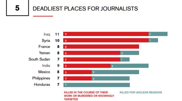 grafico periodistas 1