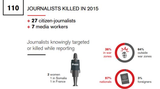 grafico periodistas 2