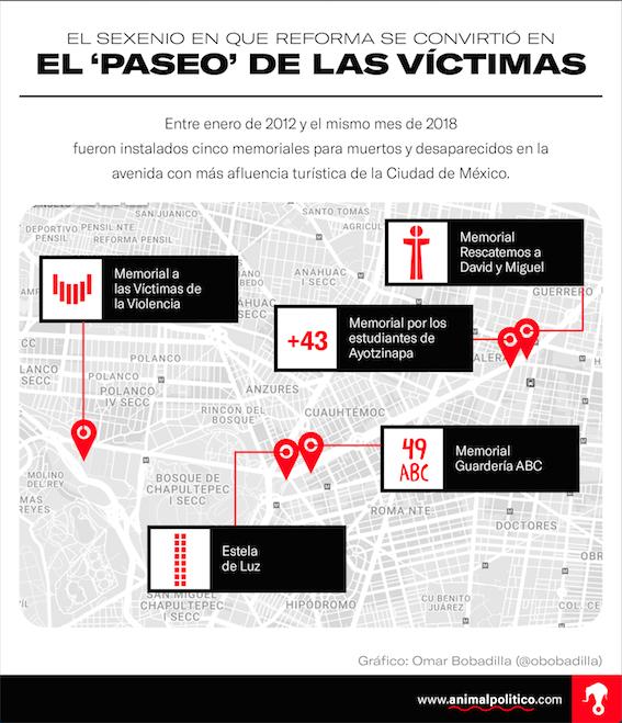 De los cinco memoriales, la Estela de Luz fue 'tomado' por las familias de los desaparecidos para recordarlos, aunque ese no era el objetivo original de su construcción.