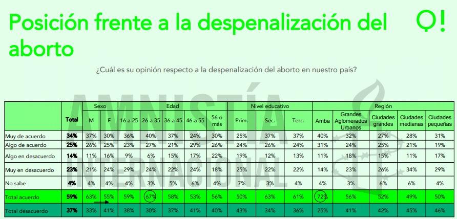 aborto amnistia
