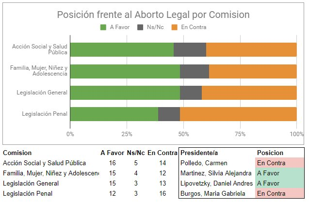 debate aborto congreso