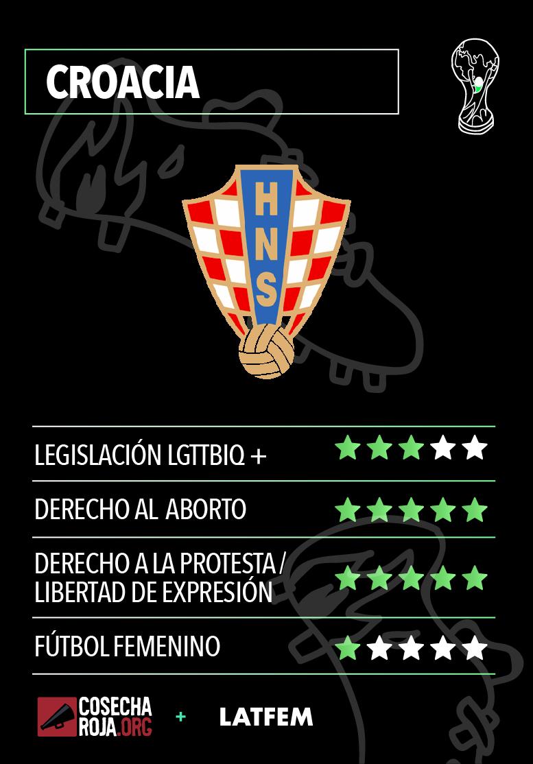 #MundialDDHH Croacia