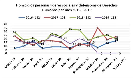 Homicidios de líderes sociales (2016-2019). Fuente Indepaz
