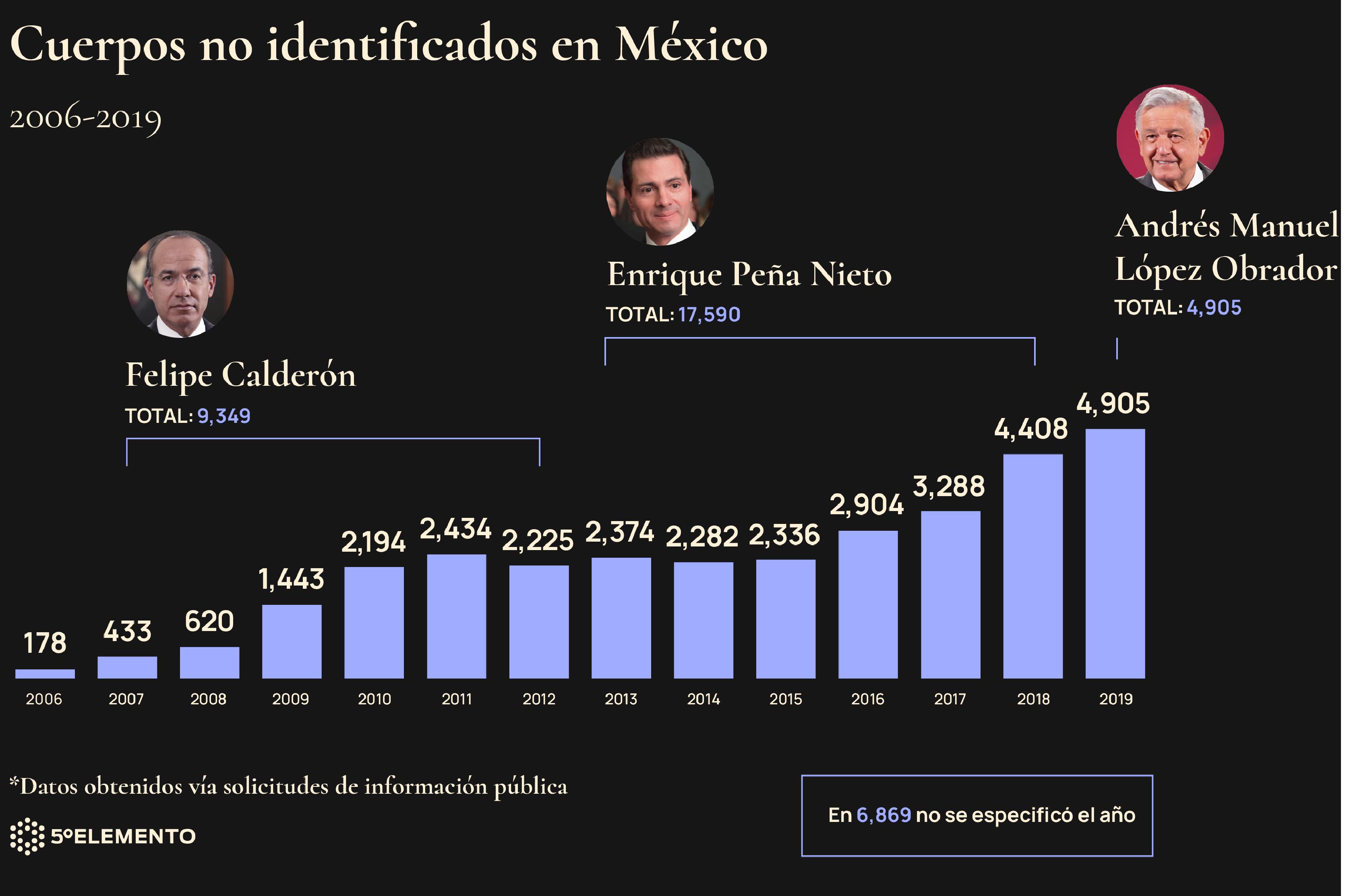 Cuerpos no identificados en México. Gráfico: Omar Bobadilla.